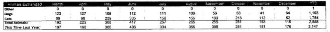 Portion of annual report from the Kershaw Co pound in SC, obtained via FOIA request.  (click to enlarge)