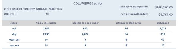 Columbus Co pound's 2012 report to the state of NC