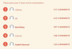 2013 blog commenters