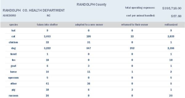 Portion of the state's public animal shelter report for 2012 showing Randolph Co, NC