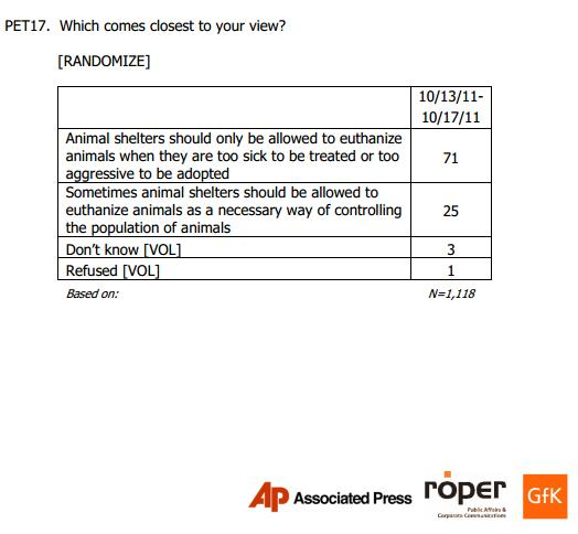 Page 12 of the 2011 Associated Press-Petside.com poll