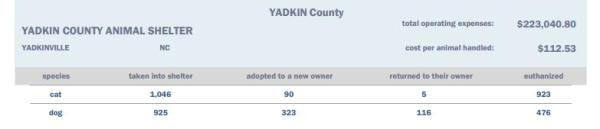 Portion of the 2013 report from the state of NC showing the dogs and cats taken in by the Yadkin Co pound.