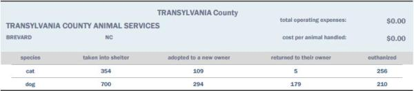 Portion of the state of NC's 2014 shelter report showing a 44% kill rate at Transylvania Co.
